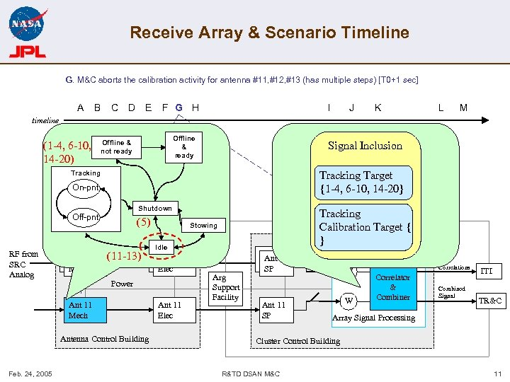 Receive Array & Scenario Timeline G. M&C aborts the calibration activity for antenna #11,