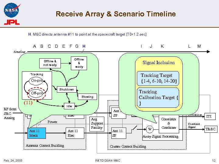 Receive Array & Scenario Timeline H. M&C directs antenna #11 to point at the