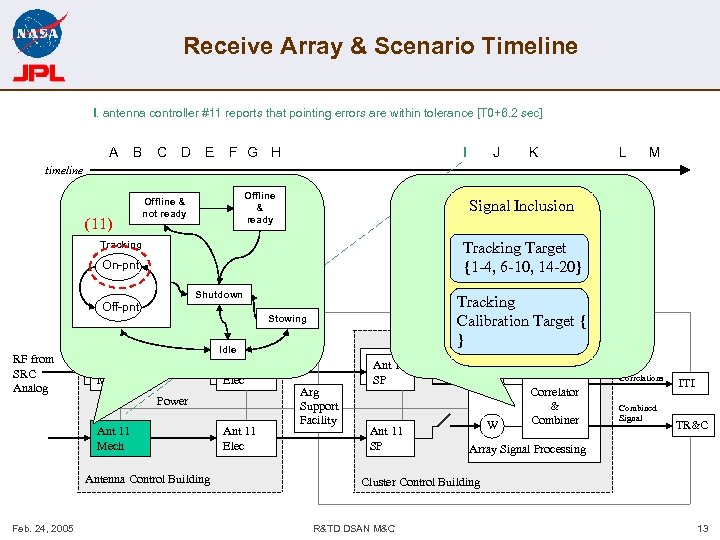 Receive Array & Scenario Timeline I. antenna controller #11 reports that pointing errors are