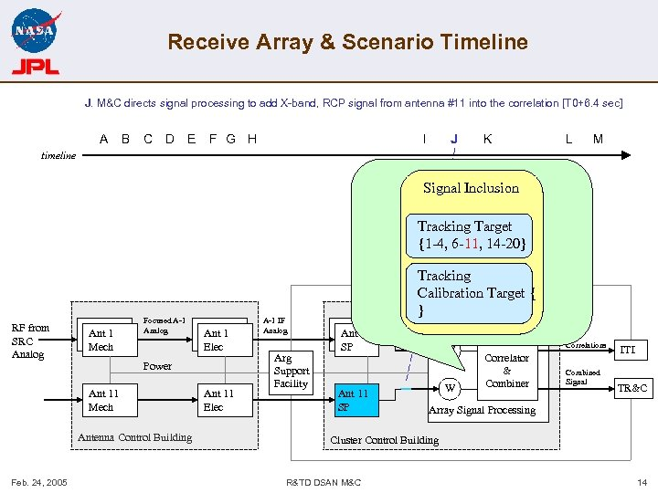 Receive Array & Scenario Timeline J. M&C directs signal processing to add X-band, RCP