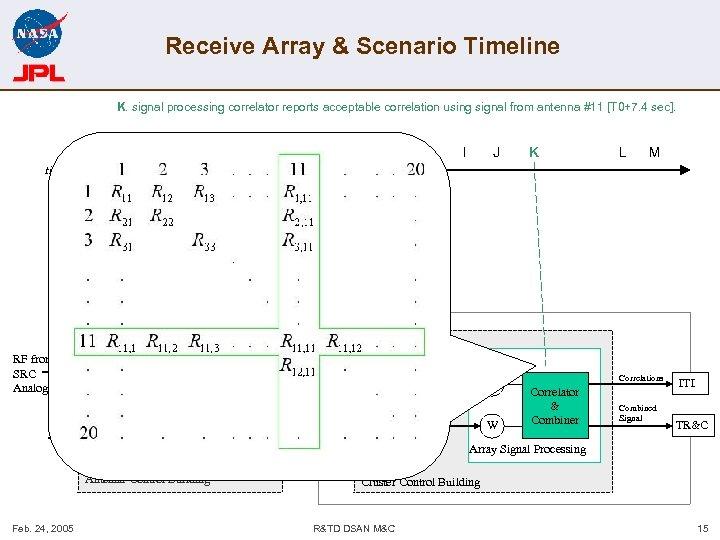 Receive Array & Scenario Timeline K. signal processing correlator reports acceptable correlation using signal