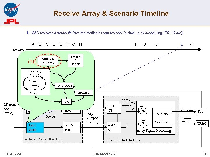 Receive Array & Scenario Timeline L. M&C removes antenna #5 from the available resource