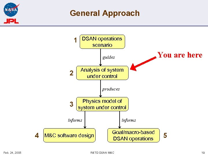 General Approach DSAN operations scenario 1 You are here guides 2 Analysis of system
