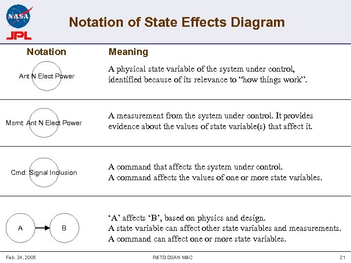 Notation of State Effects Diagram Notation Ant N Elect Power Msmt: Ant N Elect