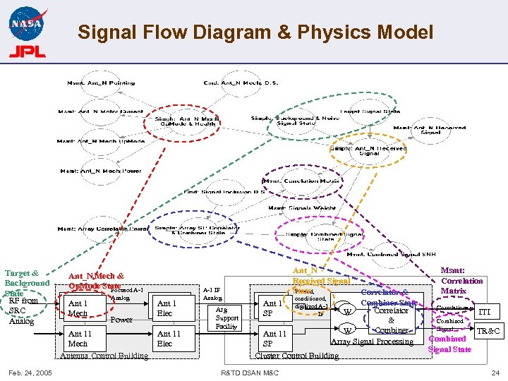 Signal Flow Diagram & Physics Model Target & Background State RF from SRC Analog