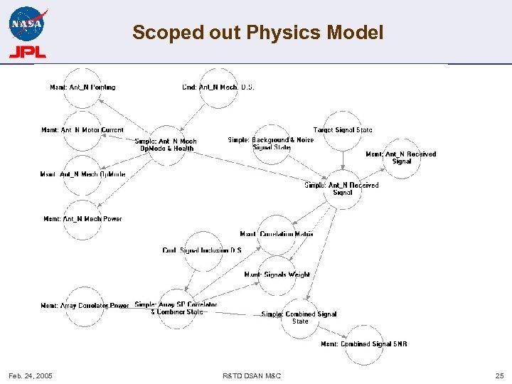 Scoped out Physics Model Feb. 24, 2005 R&TD DSAN M&C 25