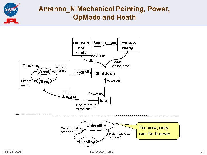 Antenna_N Mechanical Pointing, Power, Op. Mode and Heath Offline & not ready Tracking On-pnt