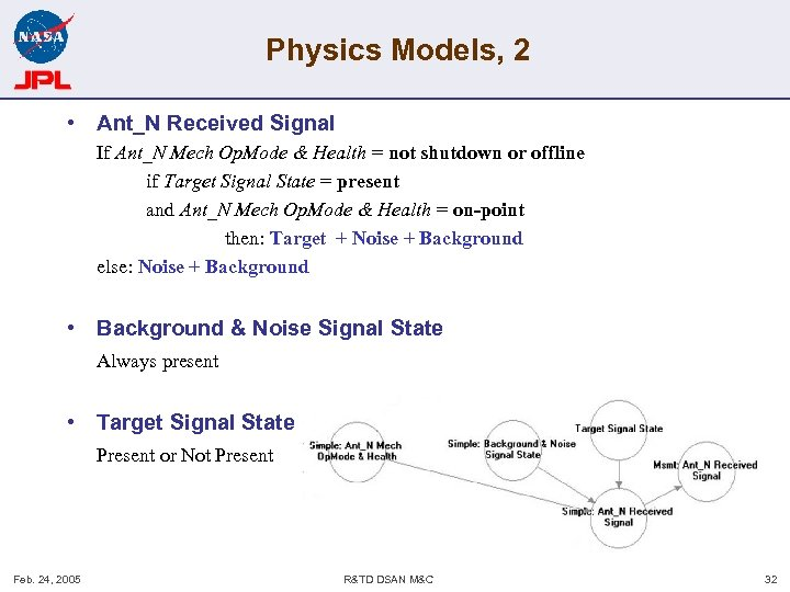 Physics Models, 2 • Ant_N Received Signal If Ant_N Mech Op. Mode & Health