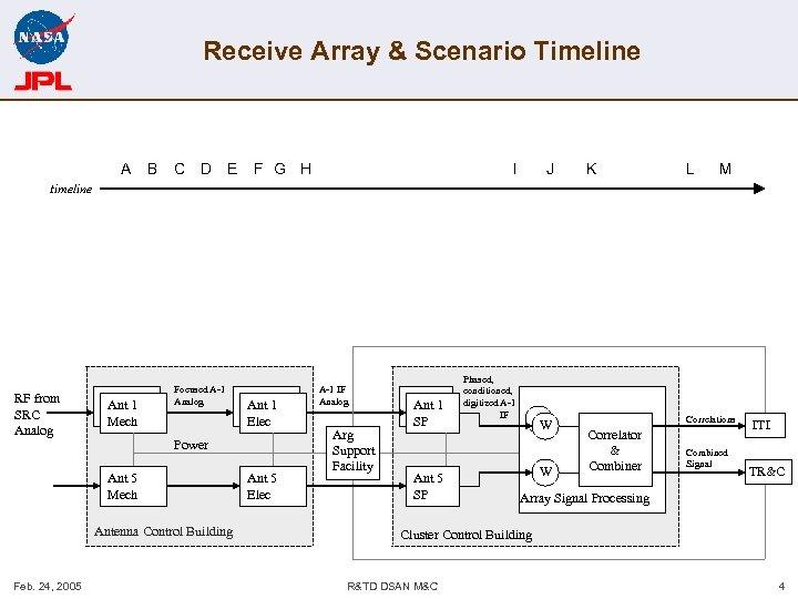 Receive Array & Scenario Timeline A B C D E F G H I