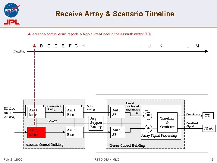 Receive Array & Scenario Timeline A. antenna controller #5 reports a high current load