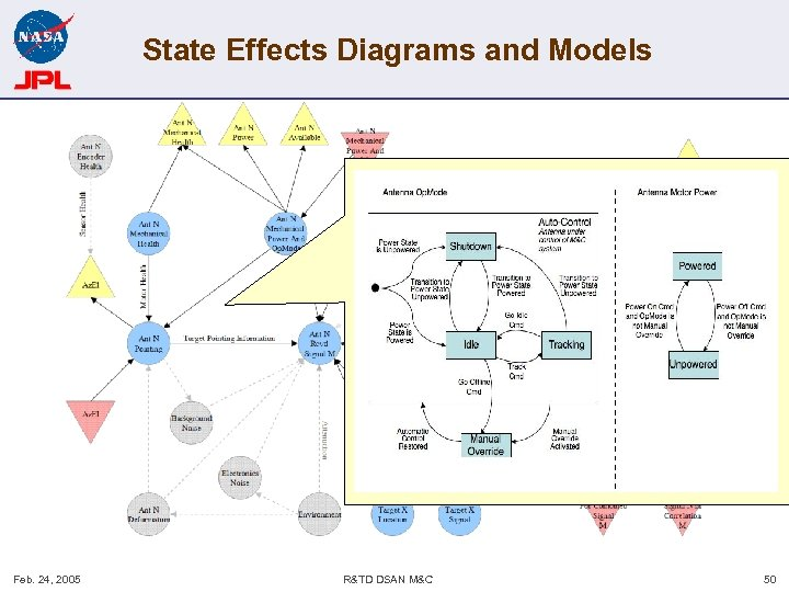 State Effects Diagrams and Models Feb. 24, 2005 R&TD DSAN M&C 50