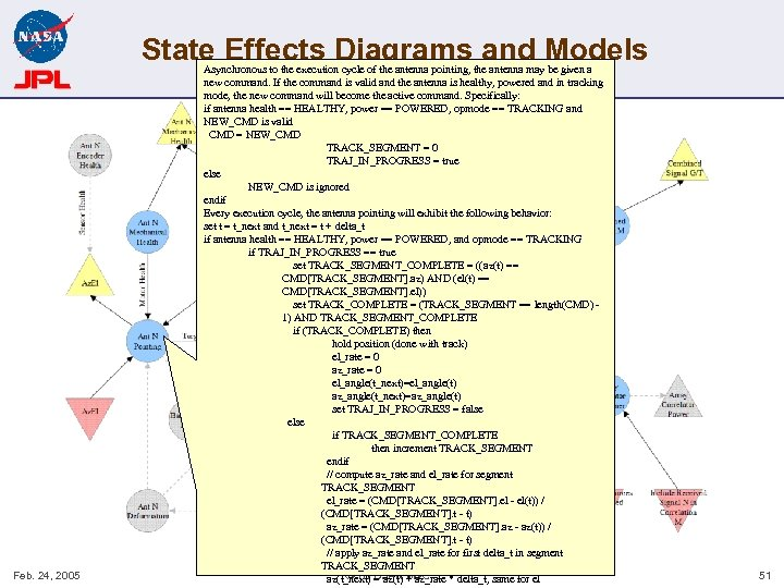 State Effects Diagrams and Models Feb. 24, 2005 Asynchronous to the execution cycle of
