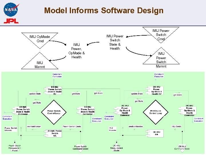 Model Informs Software Design IMU Op. Mode Cmd IMU Power, Op. Mode & Health
