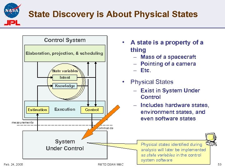 State Discovery is About Physical States Control System Elaboration, projection, & scheduling • A
