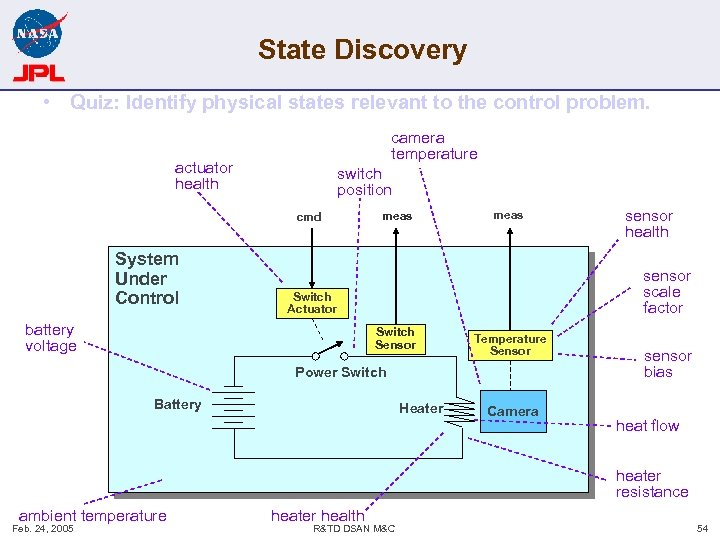 State Discovery • Quiz: Identify physical states relevant to the control problem. camera temperature