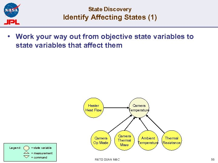 State Discovery Identify Affecting States (1) • Work your way out from objective state