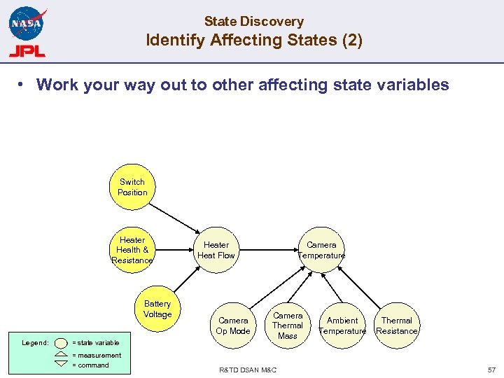 State Discovery Identify Affecting States (2) • Work your way out to other affecting