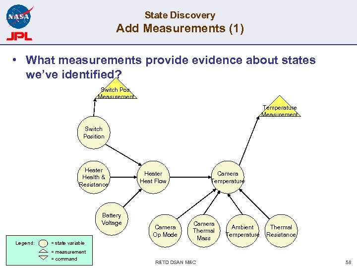 State Discovery Add Measurements (1) • What measurements provide evidence about states we've identified?