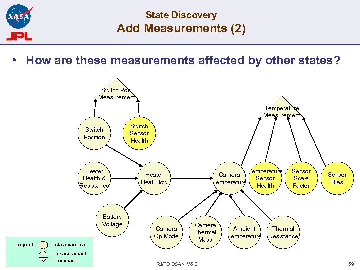 State Discovery Add Measurements (2) • How are these measurements affected by other states?