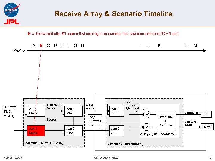 Receive Array & Scenario Timeline B. antenna controller #5 reports that pointing error exceeds