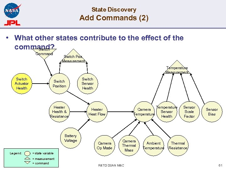 State Discovery Add Commands (2) • What other states contribute to the effect of