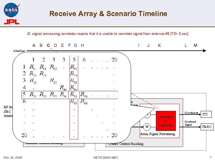 Receive Array & Scenario Timeline C. signal processing correlator reports that it is unable