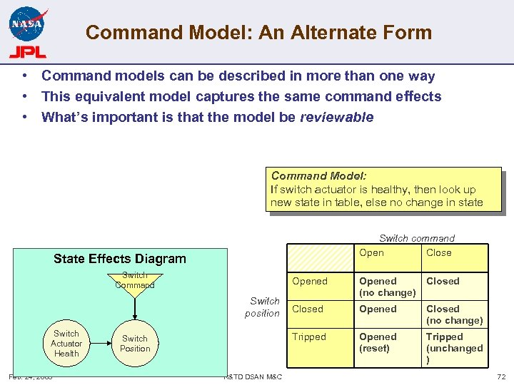 Command Model: An Alternate Form • Command models can be described in more than