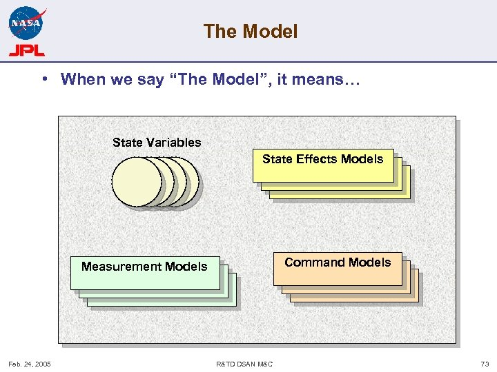 """The Model • When we say """"The Model"""", it means… State Variables State Effects"""