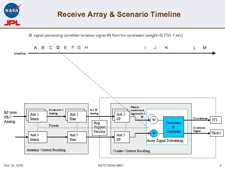 Receive Array & Scenario Timeline D. signal processing correlator removes signal #5 from the