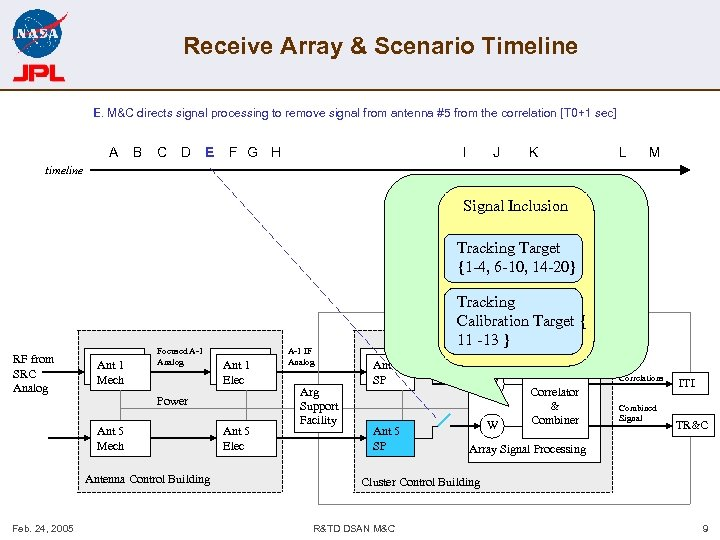Receive Array & Scenario Timeline E. M&C directs signal processing to remove signal from