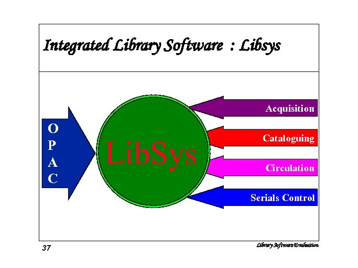 Integrated Library Software : Libsys Acquisition O P A C Lib. Sys Cataloguing Circulation