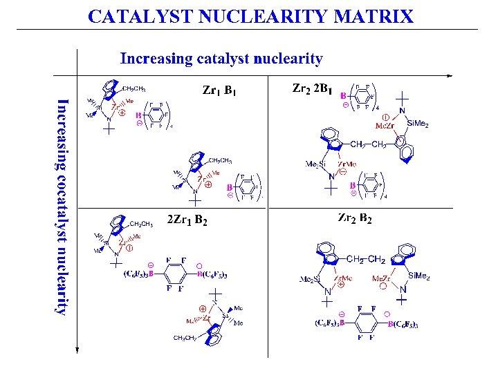 CATALYST NUCLEARITY MATRIX