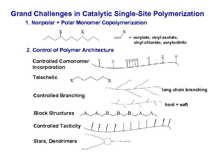 Grand Challenges in Catalytic Single-Site Polymerization 1. Nonpolar + Polar Monomer Copolymerization = acrylate,