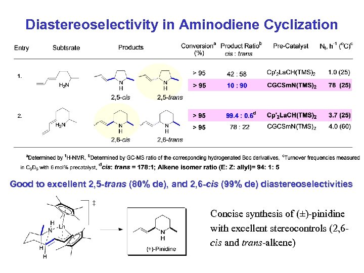 Diastereoselectivity in Aminodiene Cyclization Good to excellent 2, 5 -trans (80% de), and 2,