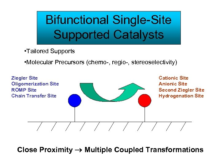 Bifunctional Single-Site Supported Catalysts • Tailored Supports • Molecular Precursors (chemo-, regio-, stereoselectivity) Ziegler