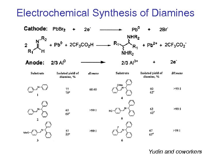 Electrochemical Synthesis of Diamines Yudin and coworkers