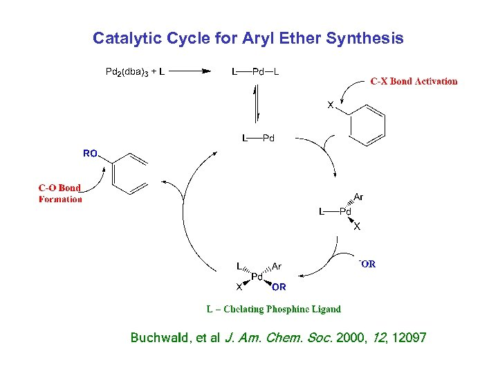 Catalytic Cycle for Aryl Ether Synthesis