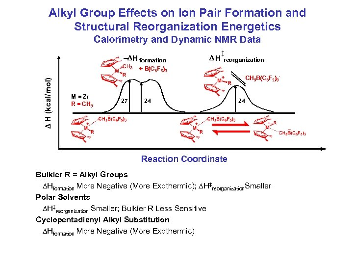 Alkyl Group Effects on Ion Pair Formation and Structural Reorganization Energetics Calorimetry and Dynamic