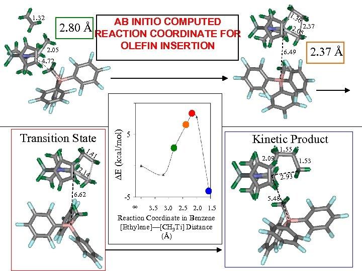 1. 32 1. 3 AB INITIO COMPUTED 2. 80 Å REACTION COORDINATE FOR OLEFIN