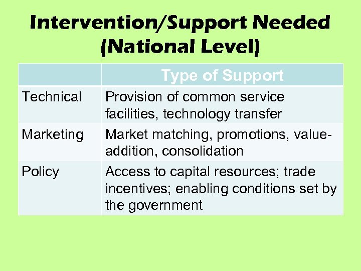 Intervention/Support Needed (National Level) Type of Support Technical Marketing Policy Provision of common service