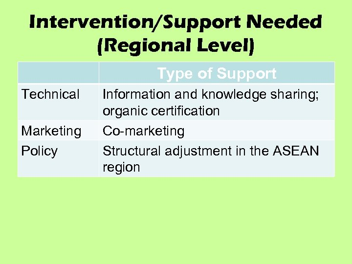 Intervention/Support Needed (Regional Level) Type of Support Technical Marketing Policy Information and knowledge sharing;