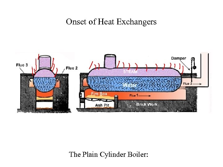 Onset of Heat Exchangers The Plain Cylinder Boiler: