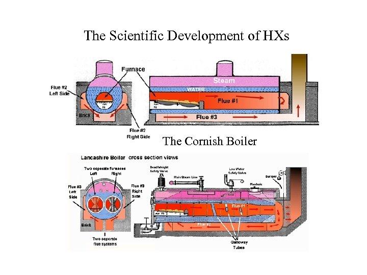 The Scientific Development of HXs The Cornish Boiler