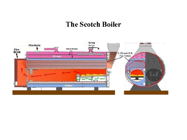 The Scotch Boiler