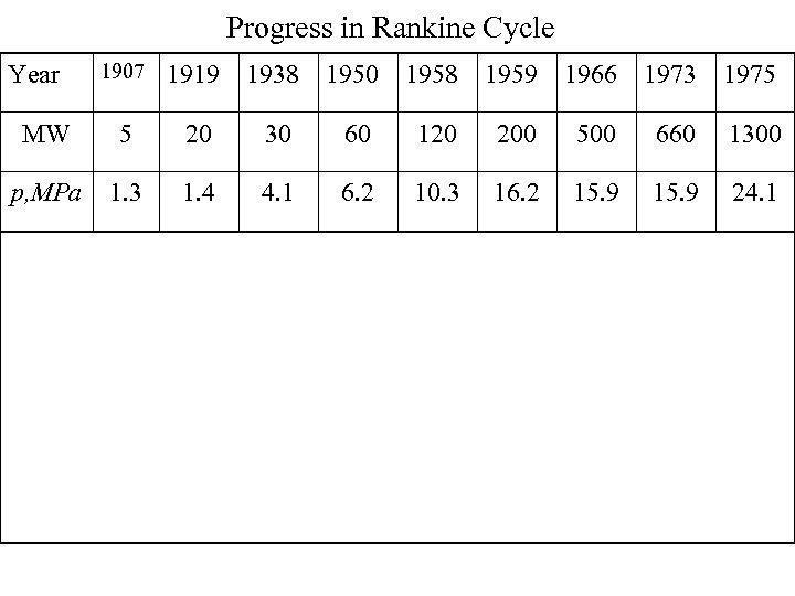 Progress in Rankine Cycle 1907 1919 1938 1950 1958 1959 1966 1973 1975 MW