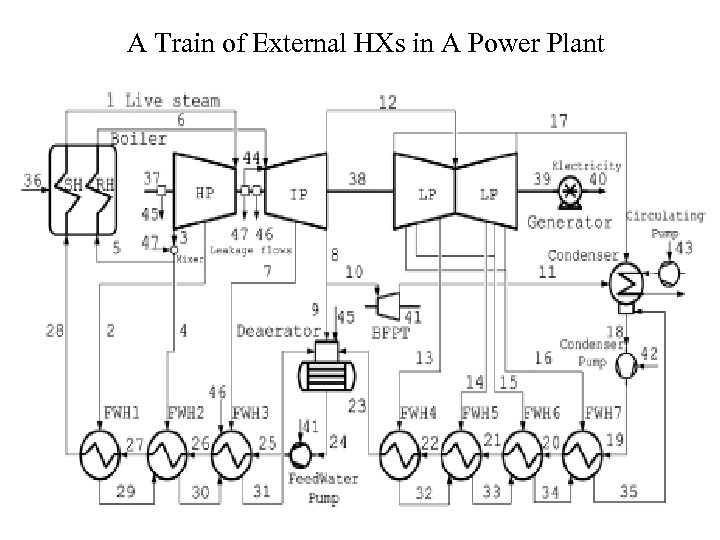 A Train of External HXs in A Power Plant