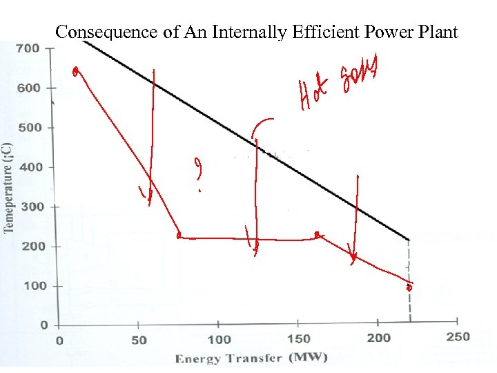 Consequence of An Internally Efficient Power Plant