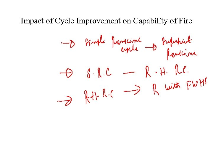 Impact of Cycle Improvement on Capability of Fire