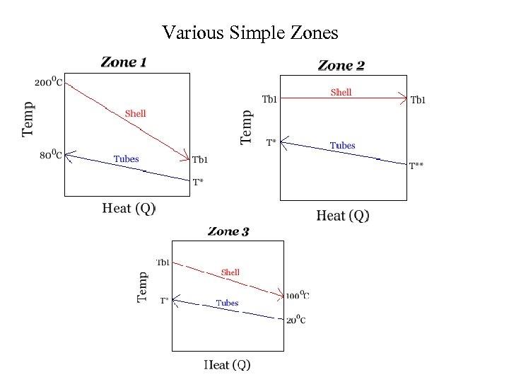 Various Simple Zones