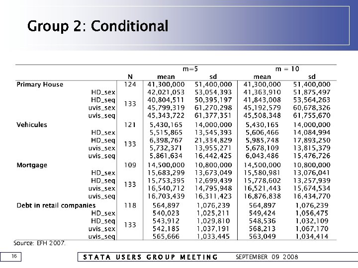 Group 2: Conditional Source: EFH 2007. 16 STATA USERS GROUP MEETING SEPTEMBER 09 2008